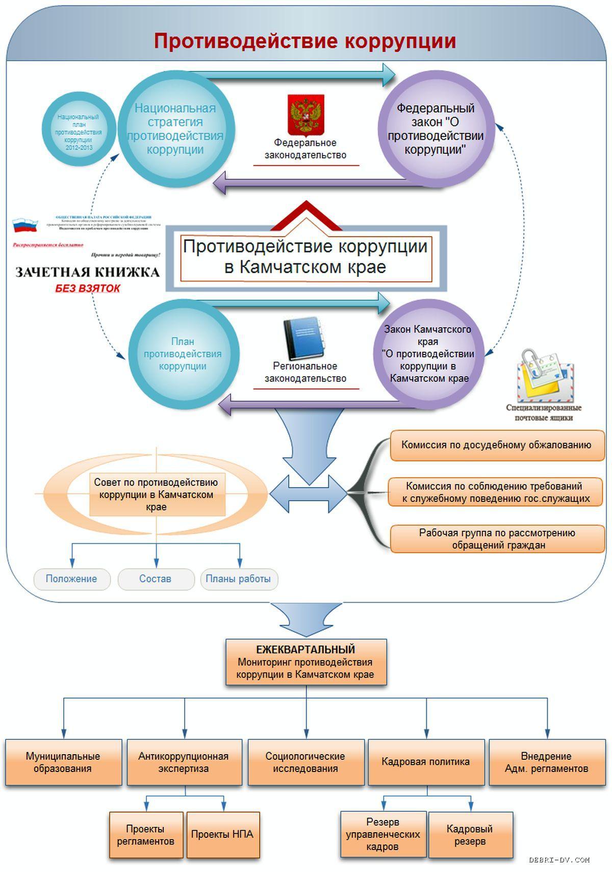Антикоррупционный потенциал административно-правового статуса государственного служащего